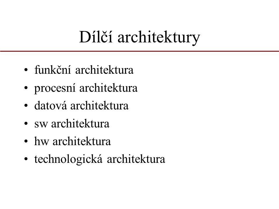 Dílčí architektury funkční architektura procesní architektura datová architektura sw architektura hw architektura technologická architektura