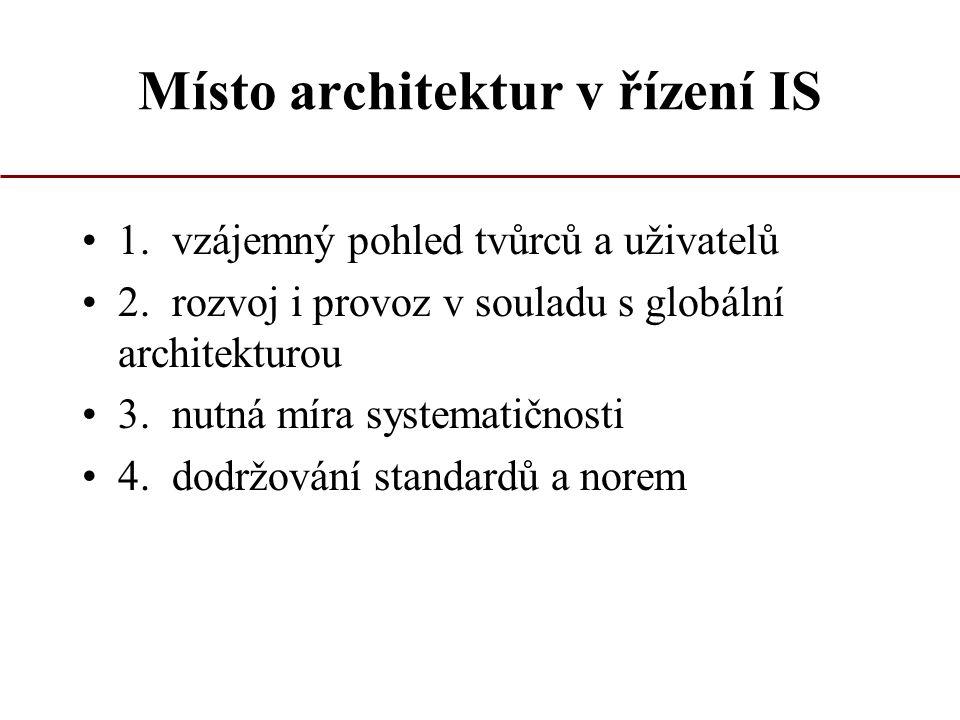 Místo architektur v řízení IS 1. vzájemný pohled tvůrců a uživatelů 2. rozvoj i provoz v souladu s globální architekturou 3. nutná míra systematičnost