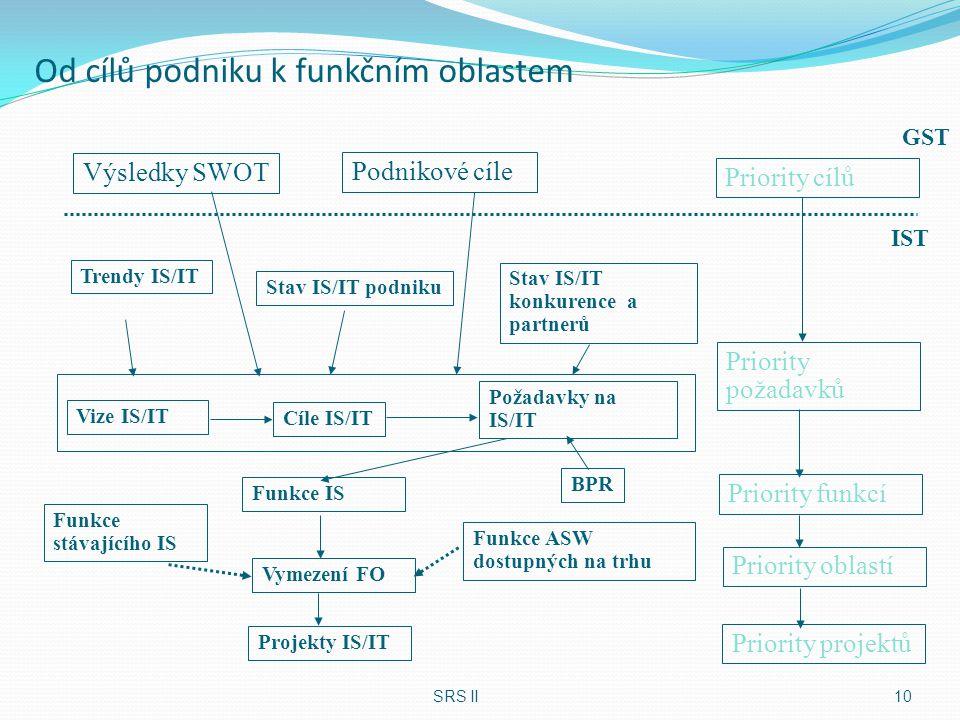 Od cílů podniku k funkčním oblastem SRS II10 Cíle IS/IT Požadavky na IS/IT Funkce IS BPR Funkce stávajícího IS Funkce ASW dostupných na trhu Vymezení