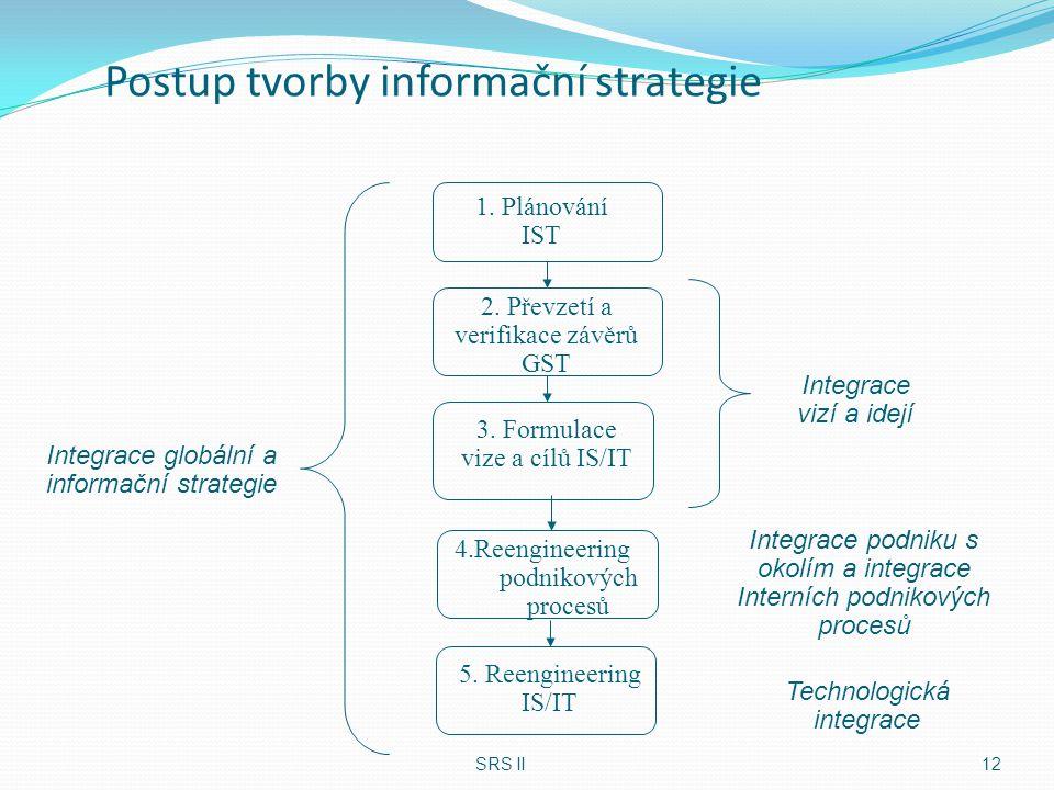Postup tvorby informační strategie SRS II12 1. Plánování IST Integrace globální a informační strategie Integrace vizí a idejí 2. Převzetí a verifikace