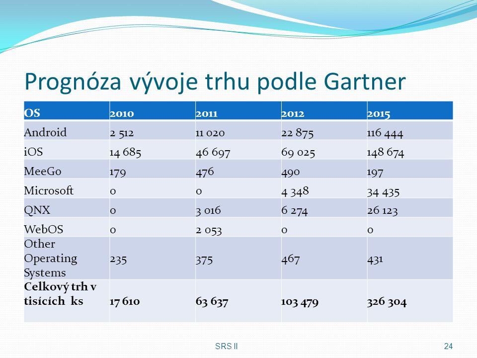 Prognóza vývoje trhu podle Gartner OS2010201120122015 Android2 51211 02022 875116 444 iOS14 68546 69769 025148 674 MeeGo179476490197 Microsoft004 3483