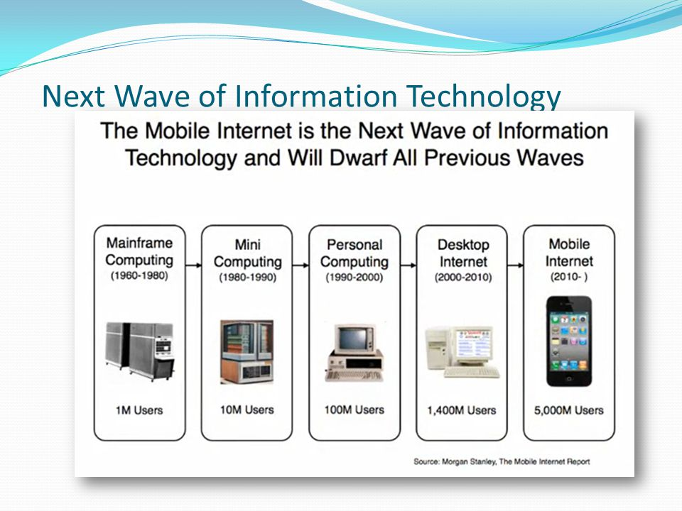 Next Wave of Information Technology