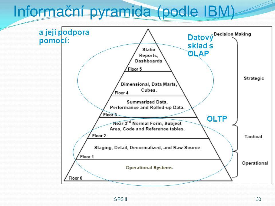 SRS II 33 Informační pyramida (podle IBM) Datový sklad s OLAP OLTP a její podpora pomocí: