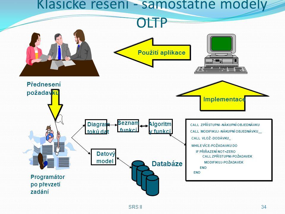 Klasické řešení - samostatné modely OLTP SRS II34 CALL VLOŽ -DODÁVKU_ WHILE VÍCE-POŽADAVKU DO IF PŘIŘAZENÍ NOT=ZERO CALL ZPŘÍSTUPNI-POŽADAVEK MODIFIKU