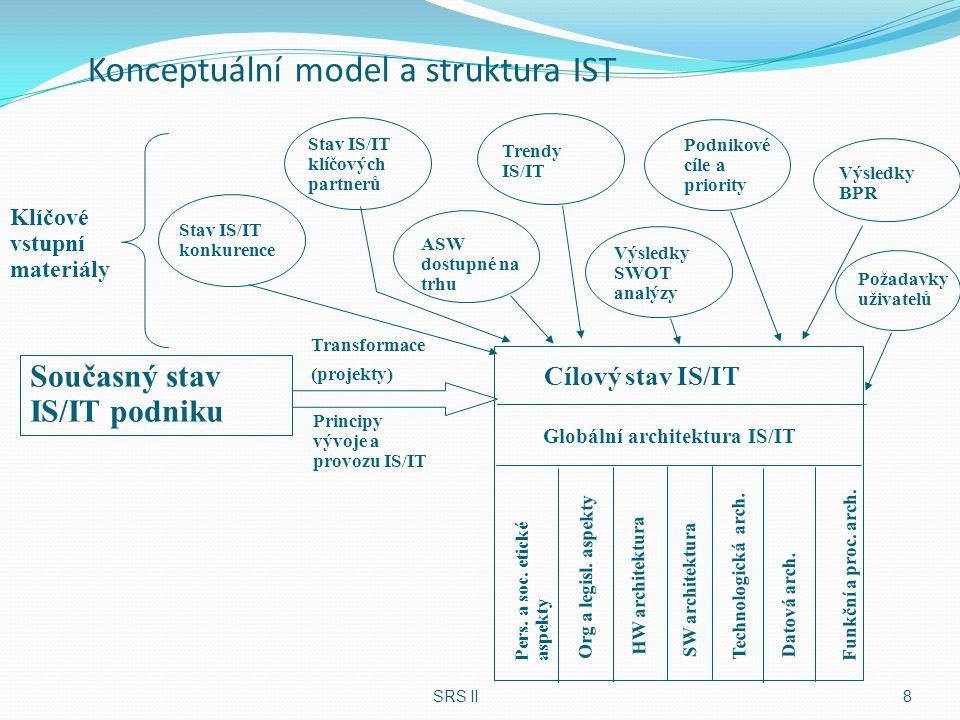 Reengineering IS/IT Globální architektura IS/IT Funkční a procesní architektura Datová architektura Technologická architektura SW architektura HW architektura Organizační a legislativní hlediska Pracovní, sociální a etická hlediska IS/IT Principy řízení vývoje IS/IT Principy řízení provozu IS/IT Specifikace projektů a jejich priorit Harmonogram realizace informační strategie Ekonomická analýza a rozpočet IST Prezentace a odsouhlasení IST SRS II19