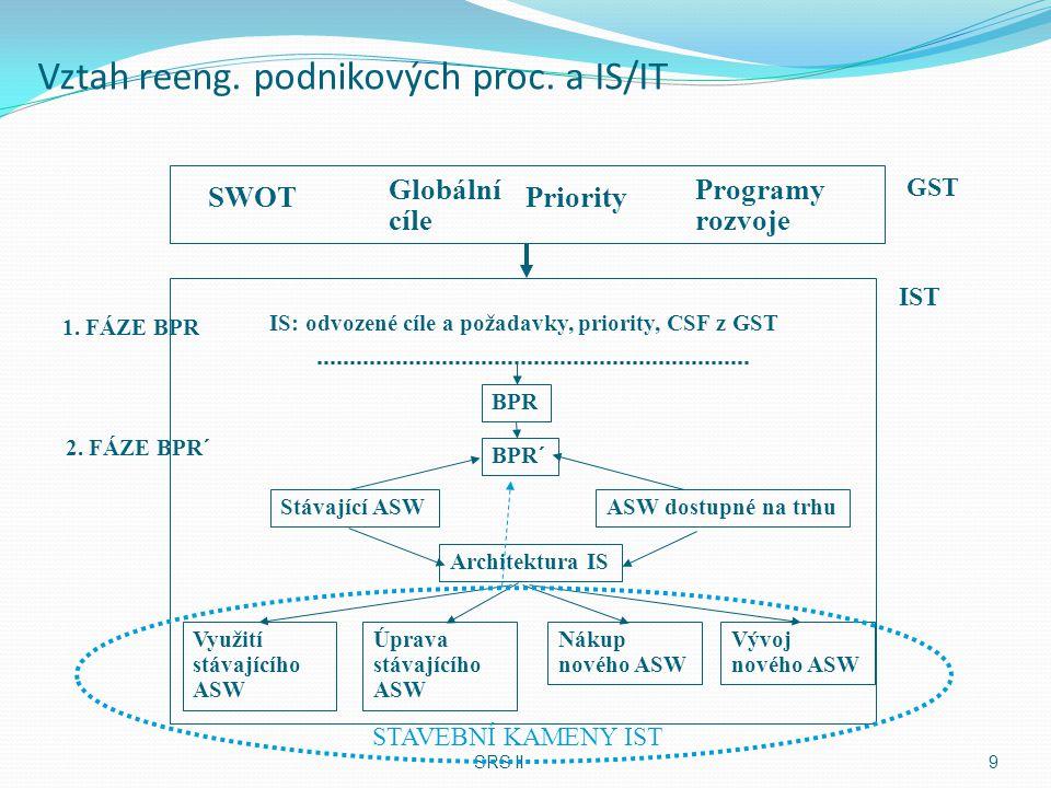 Vztah reeng. podnikových proc. a IS/IT SRS II9 SWOT Globální cíle Priority Programy rozvoje GST IST IS: odvozené cíle a požadavky, priority, CSF z GST