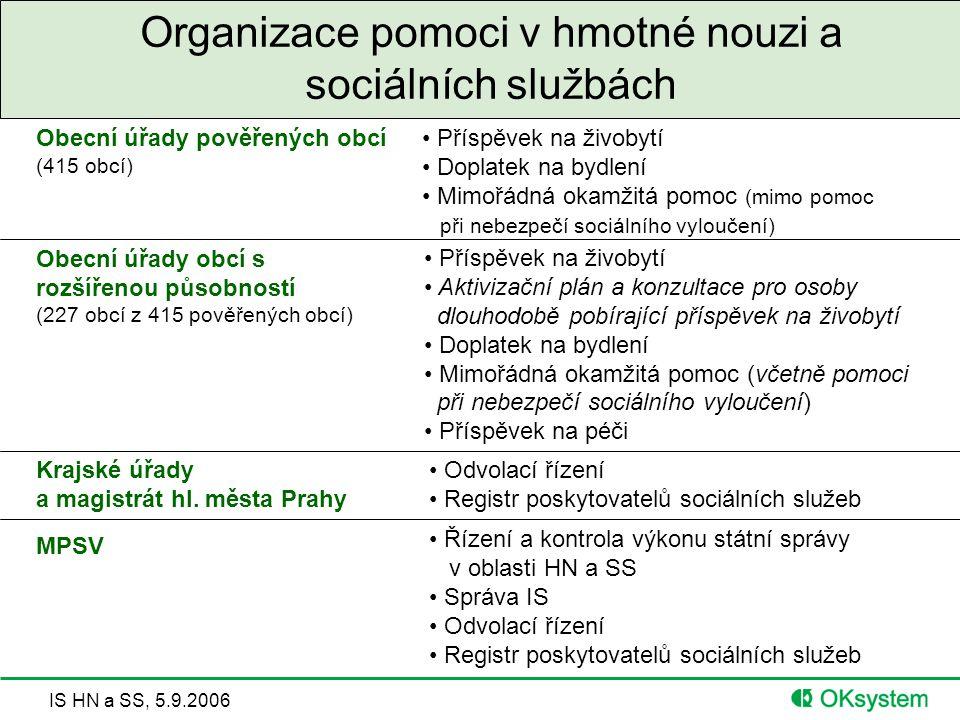 IS HN a SS, 5.9.2006 Organizace pomoci v hmotné nouzi a sociálních službách Obecní úřady obcí s rozšířenou působností (227 obcí z 415 pověřených obcí)