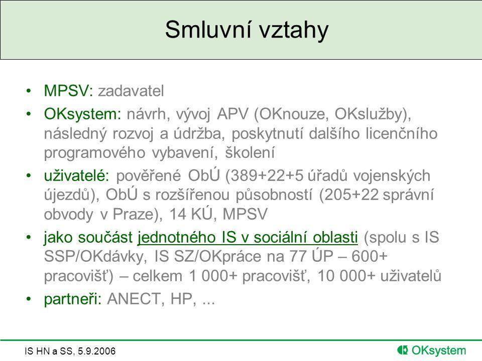 IS HN a SS, 5.9.2006 Smluvní vztahy MPSV: zadavatel OKsystem: návrh, vývoj APV (OKnouze, OKslužby), následný rozvoj a údržba, poskytnutí dalšího licenčního programového vybavení, školení uživatelé: pověřené ObÚ (389+22+5 úřadů vojenských újezdů), ObÚ s rozšířenou působností (205+22 správní obvody v Praze), 14 KÚ, MPSV jako součást jednotného IS v sociální oblasti (spolu s IS SSP/OKdávky, IS SZ/OKpráce na 77 ÚP – 600+ pracovišť) – celkem 1 000+ pracovišť, 10 000+ uživatelů partneři: ANECT, HP,...