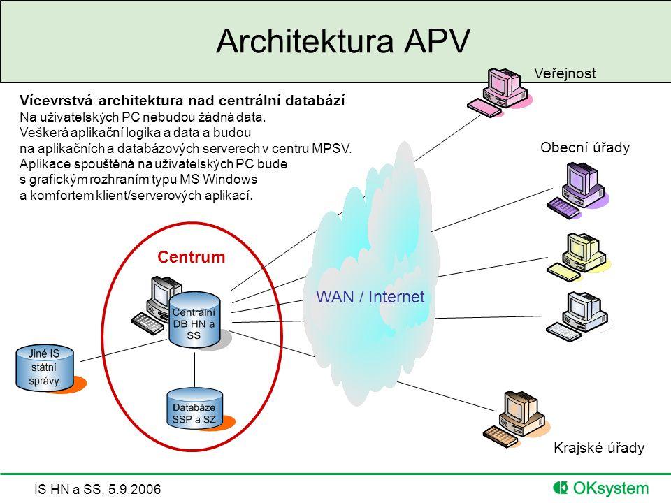 IS HN a SS, 5.9.2006 Architektura APV Centrum Obecní úřady Krajské úřady Veřejnost WAN / Internet Vícevrstvá architektura nad centrální databází Na uživatelských PC nebudou žádná data.