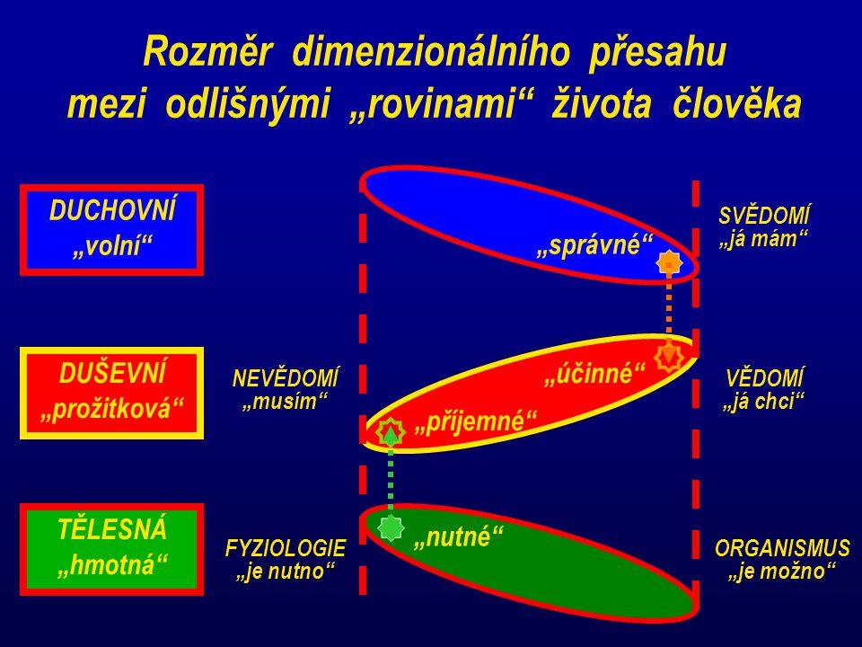 """Rozměr dimenzionálního přesahu mezi odlišnými """"rovinami"""" života člověka DUCHOVNÍ """"volní"""" """"správné"""" SVĚDOMÍ """"já mám"""" DUŠEVNÍ """"prožitková"""" """"účinné"""" """"pří"""
