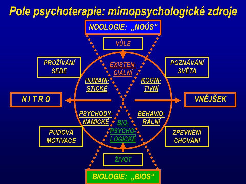 Pole psychoterapie: mimopsychologické zdroje VNĚJŠEKN I T R O PROŽÍVÁNÍ SEBE POZNÁVÁNÍ SVĚTA ZPEVNĚNÍ CHOVÁNÍ PUDOVÁ MOTIVACE HUMANI- STICKÉ PSYCHODY-