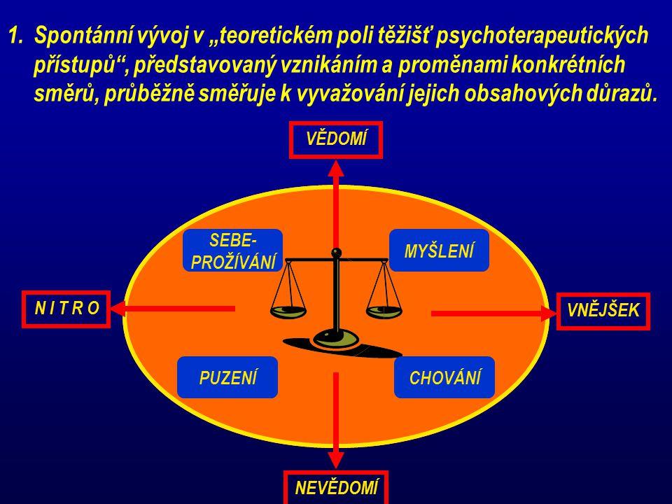 """1.Spontánní vývoj v """"teoretickém poli těžišť psychoterapeutických přístupů"""", představovaný vznikáním a proměnami konkrétních směrů, průběžně směřuje k"""