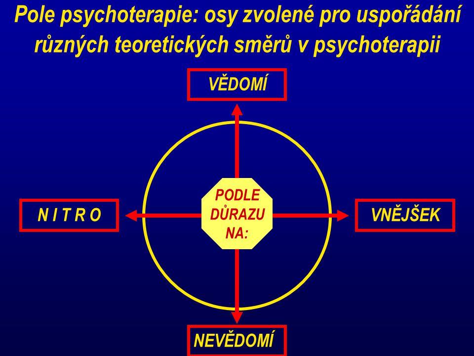 Pole psychoterapie: osy zvolené pro uspořádání různých teoretických směrů v psychoterapii VĚDOMÍ NEVĚDOMÍ VNĚJŠEKN I T R O PODLE DŮRAZU NA: