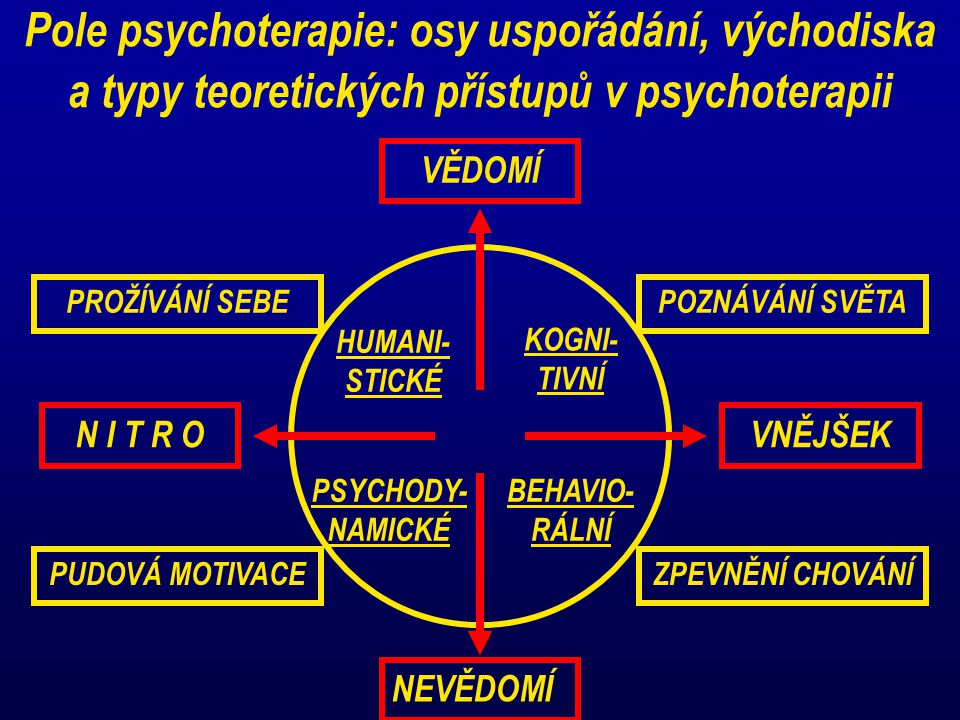 Pole psychoterapie: osy uspořádání, východiska a typy teoretických přístupů v psychoterapii VĚDOMÍ NEVĚDOMÍ VNĚJŠEKN I T R O PROŽÍVÁNÍ SEBEPOZNÁVÁNÍ S
