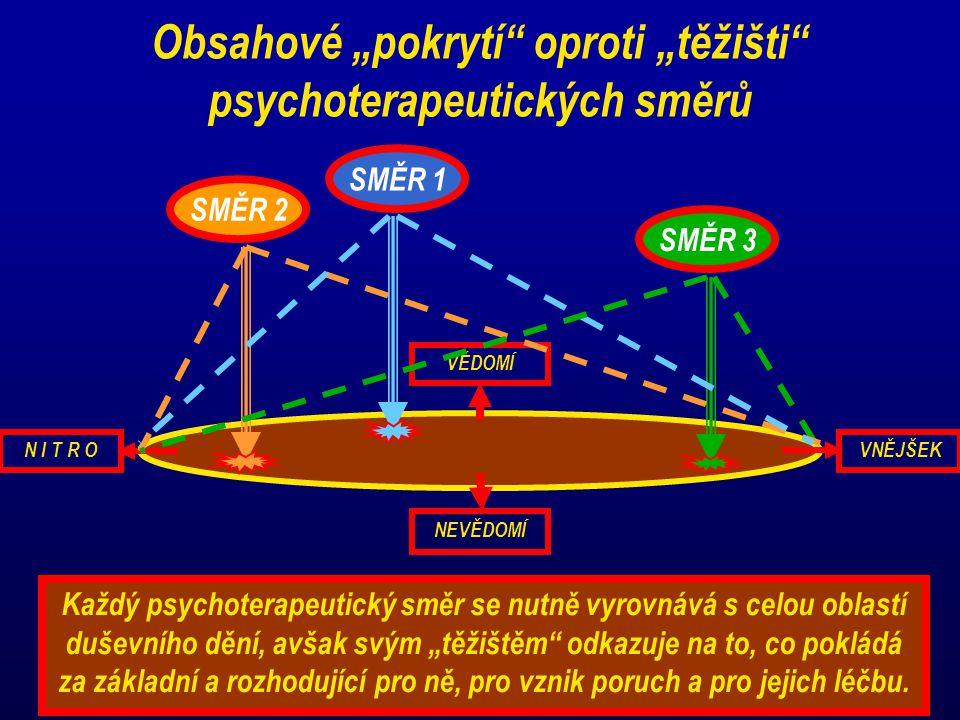 """VĚDOMÍ NEVĚDOMÍ VNĚJŠEKN I T R O Obsahové """"pokrytí"""" oproti """"těžišti"""" psychoterapeutických směrů SMĚR 1 SMĚR 2 SMĚR 3 Každý psychoterapeutický směr se"""