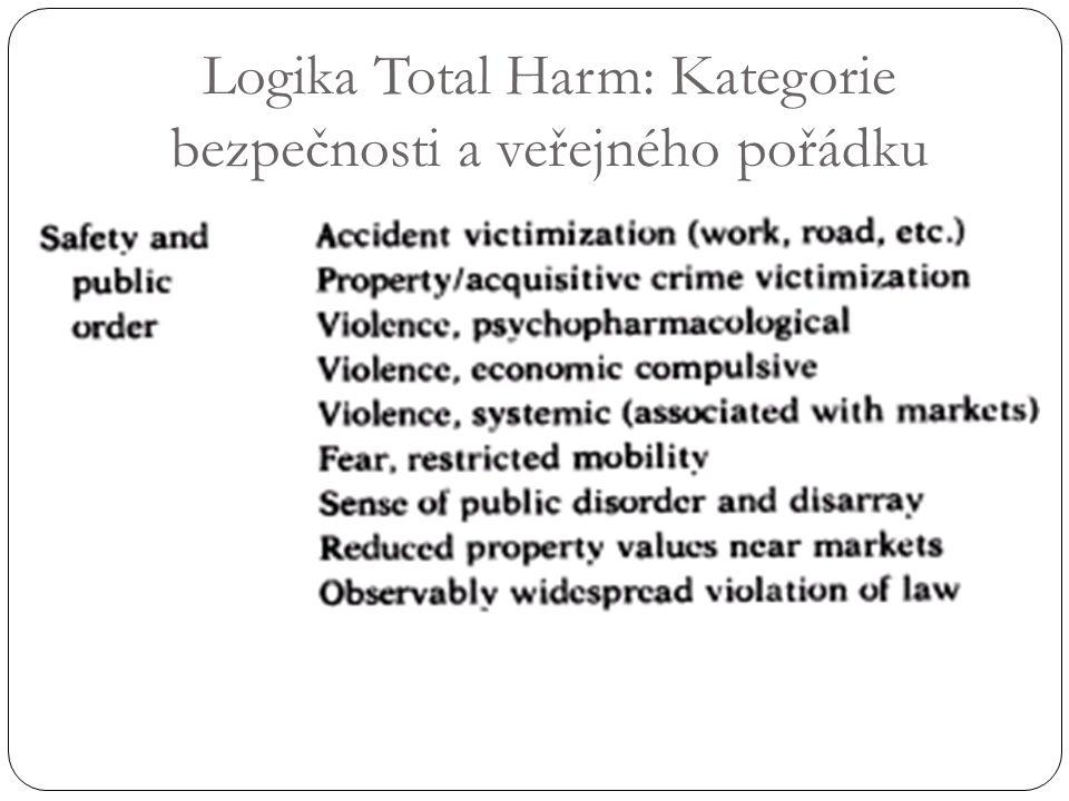 Logika Total Harm: Kategorie bezpečnosti a veřejného pořádku