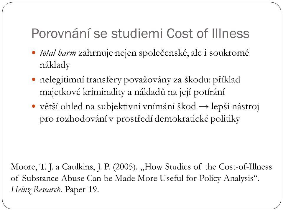 Porovnání se studiemi Cost of Illness total harm zahrnuje nejen společenské, ale i soukromé náklady nelegitimní transfery považovány za škodu: příklad