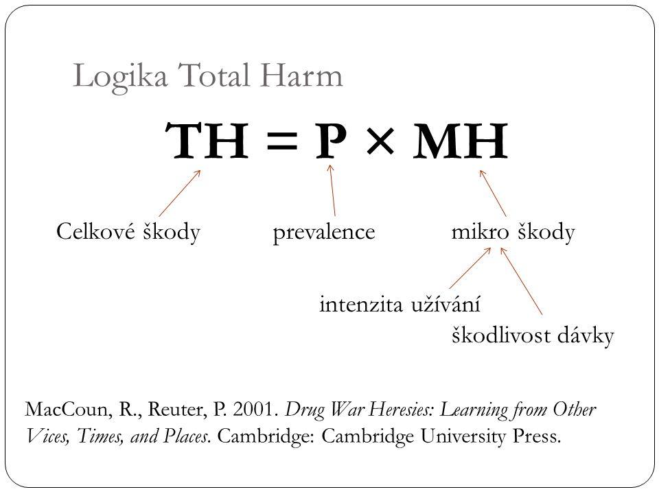 Logika Total Harm TH = P × MH Celkové škody prevalencemikro škody intenzita užívání škodlivost dávky MacCoun, R., Reuter, P. 2001. Drug War Heresies: