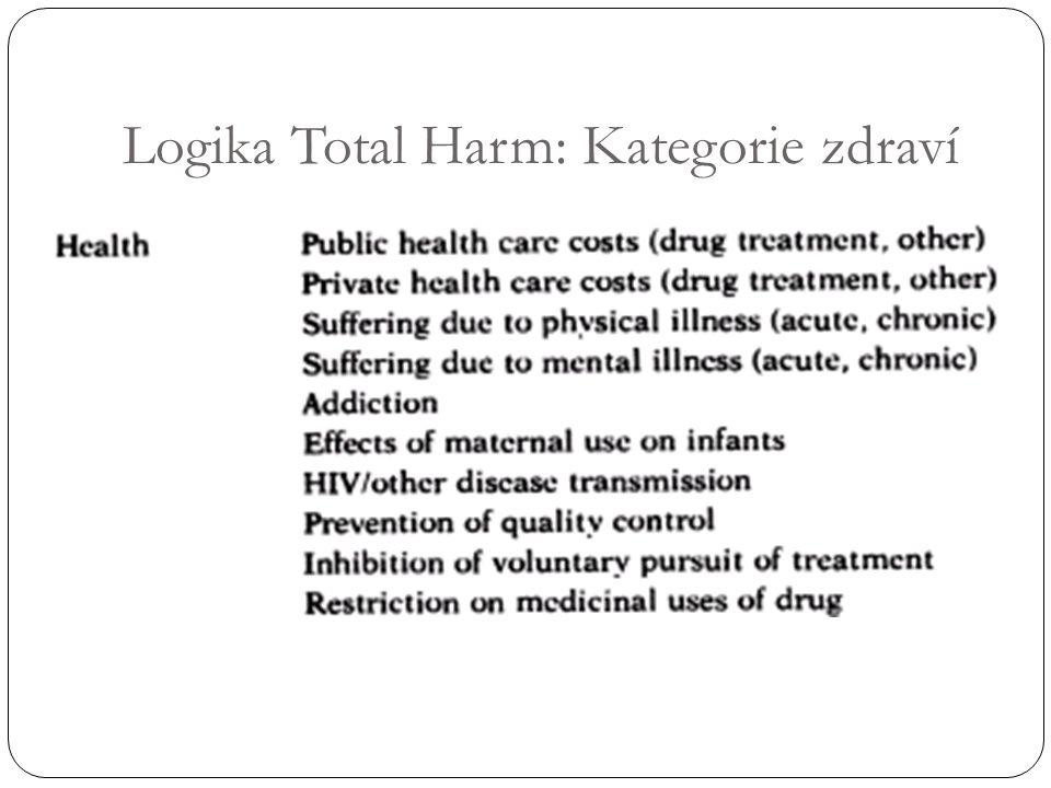 Logika Total Harm: Kategorie zdraví