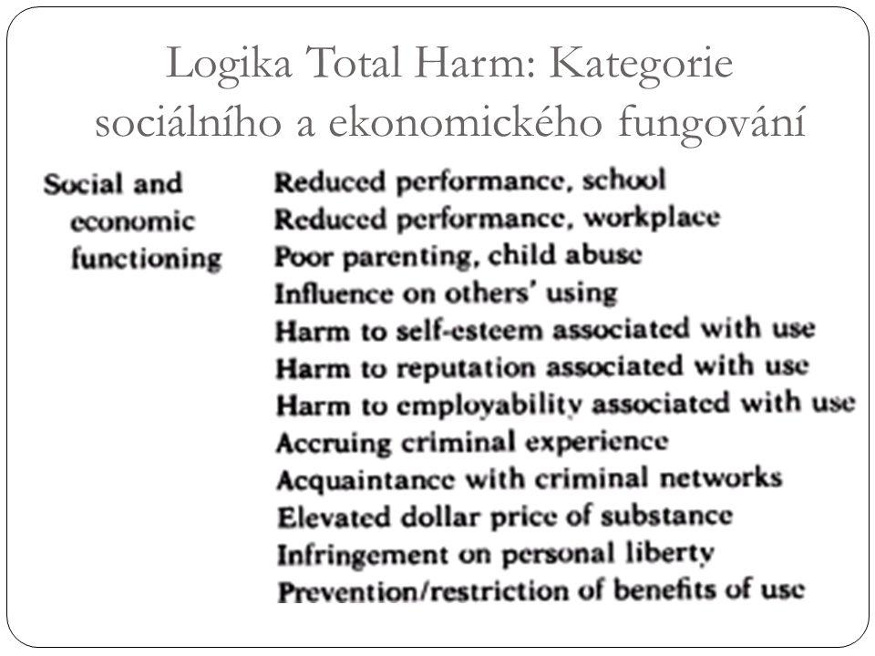 Logika Total Harm: Kategorie sociálního a ekonomického fungování