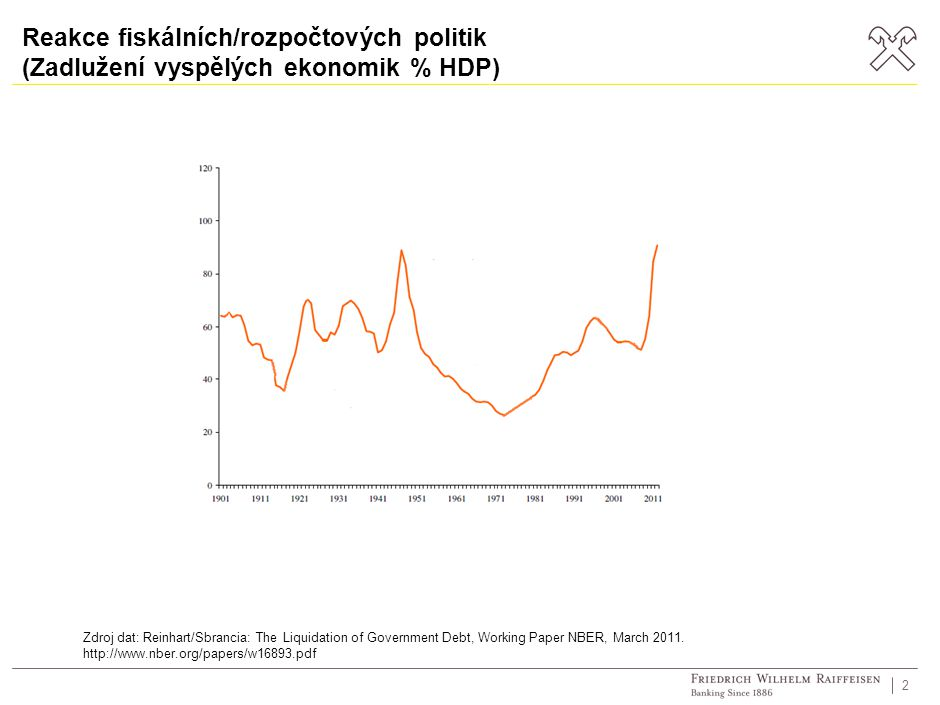 2 Reakce fiskálních/rozpočtových politik (Zadlužení vyspělých ekonomik % HDP) Zdroj dat: Reinhart/Sbrancia: The Liquidation of Government Debt, Working Paper NBER, March 2011.