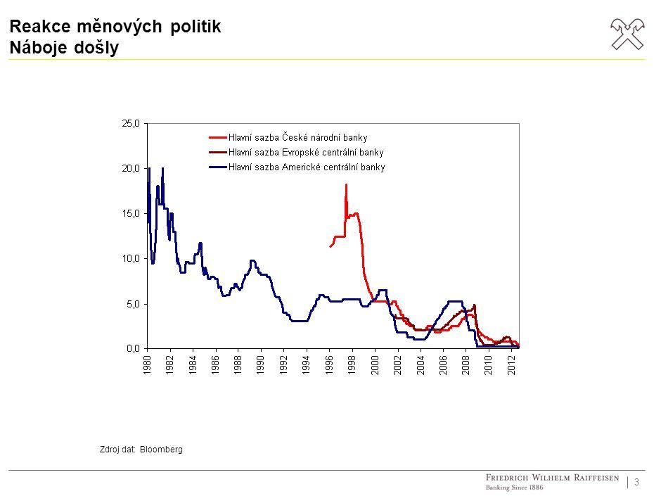 Reakce měnových politik Náboje došly 3 Zdroj dat: Bloomberg