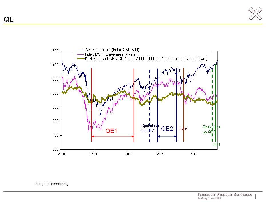 QE Zdroj dat: Bloomberg
