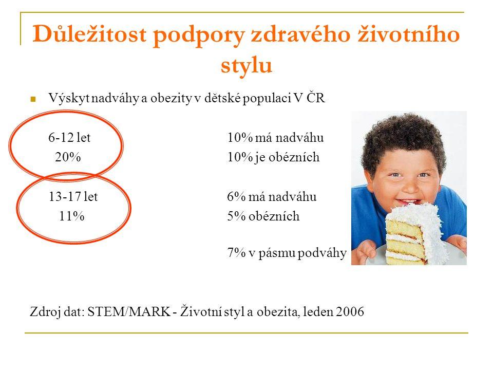 Důležitost podpory zdravého životního stylu Výskyt nadváhy a obezity v dětské populaci V ČR 6-12 let10% má nadváhu 20%10% je obézních 13-17 let6% má nadváhu 11%5% obézních 7% v pásmu podváhy Zdroj dat: STEM/MARK - Životní styl a obezita, leden 2006