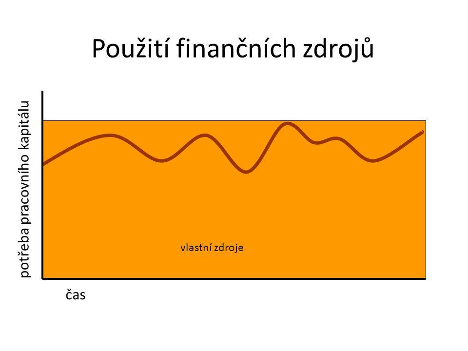 vlastní zdroje Použití finančních zdrojů čas potřeba pracovního kapitálu