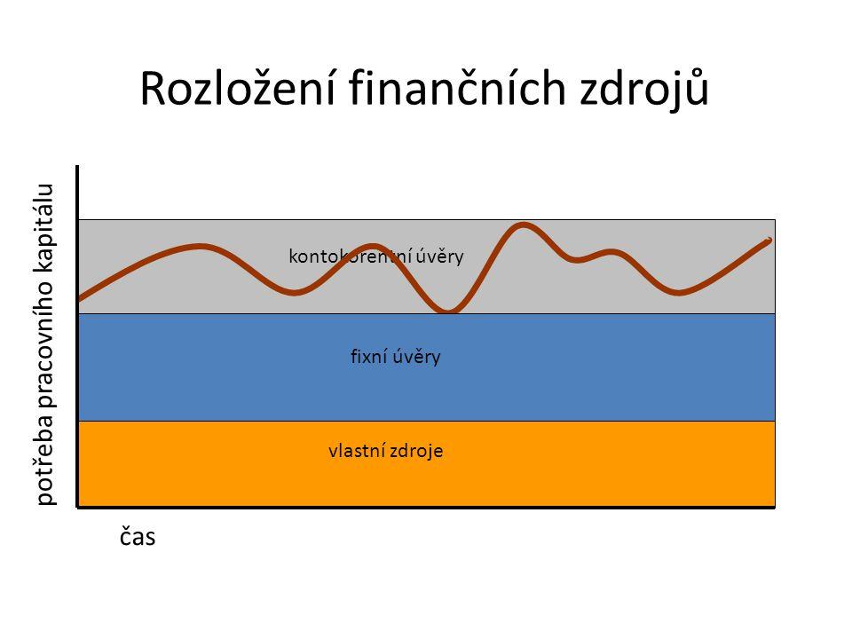 kontokorentní úvěry vlastní zdroje fixní úvěry čas potřeba pracovního kapitálu Rozložení finančních zdrojů