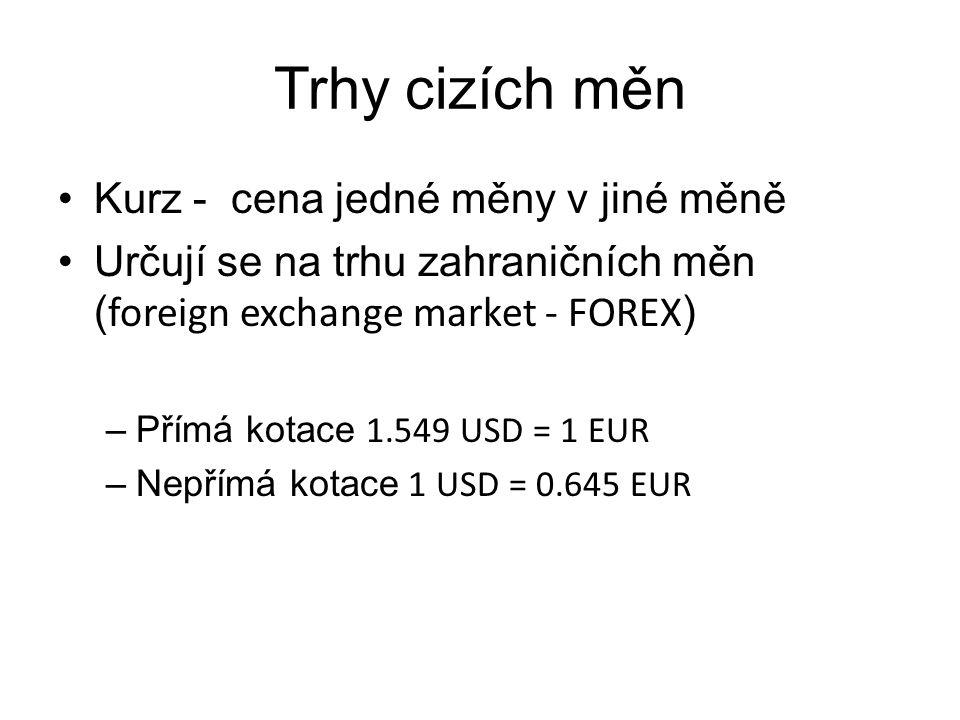 Trhy cizích měn Kurz - cena jedné měny v jiné měně Určují se na trhu zahraničních měn ( foreign exchange market - FOREX ) –Přímá kotace 1.549 USD = 1