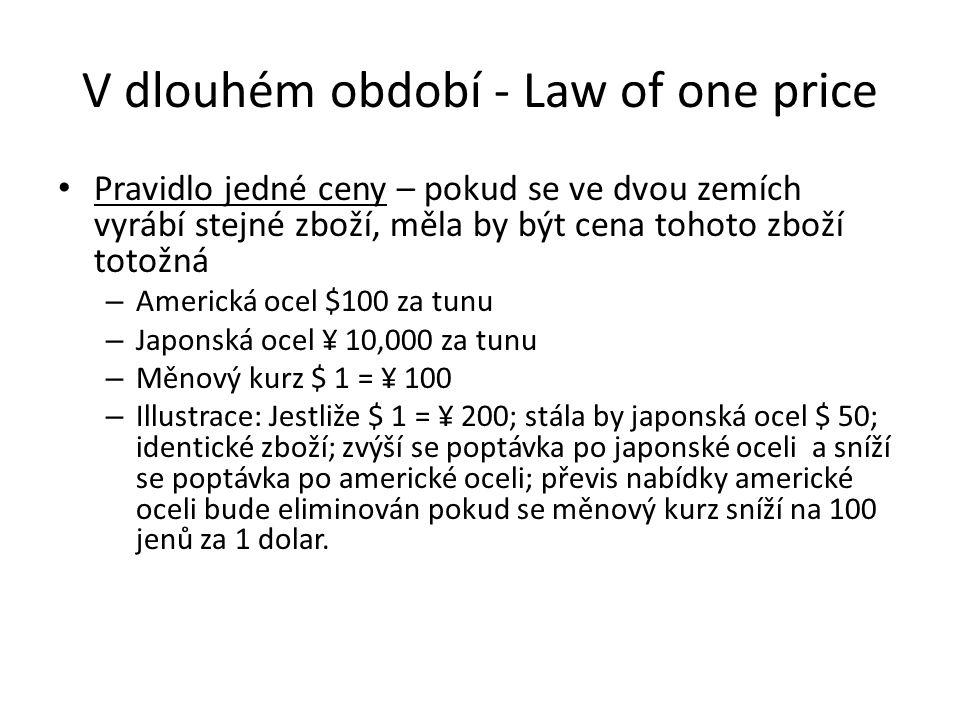 V dlouhém období - Law of one price Pravidlo jedné ceny – pokud se ve dvou zemích vyrábí stejné zboží, měla by být cena tohoto zboží totožná – Americk