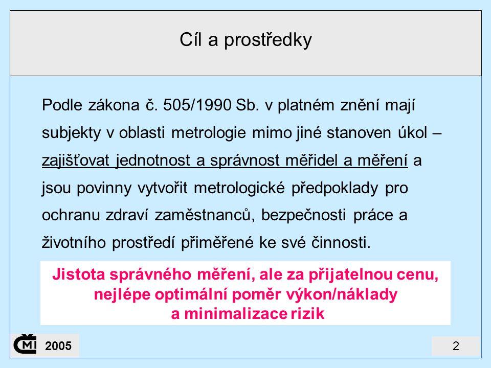 22005 Cíl a prostředky Podle zákona č. 505/1990 Sb. v platném znění mají subjekty v oblasti metrologie mimo jiné stanoven úkol – zajišťovat jednotnost