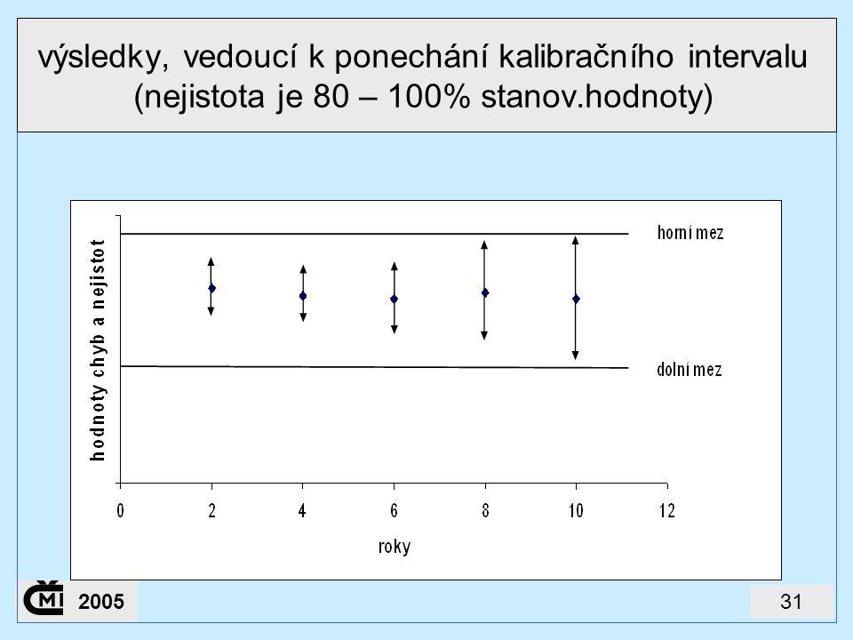 312005 výsledky, vedoucí k ponechání kalibračního intervalu (nejistota je 80 – 100% stanov.hodnoty)
