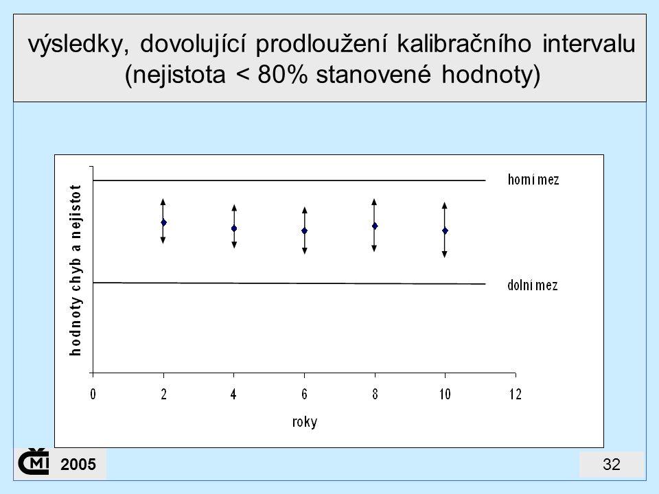 322005 výsledky, dovolující prodloužení kalibračního intervalu (nejistota < 80% stanovené hodnoty)