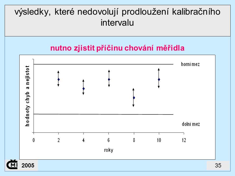 352005 výsledky, které nedovolují prodloužení kalibračního intervalu nutno zjistit příčinu chování měřidla