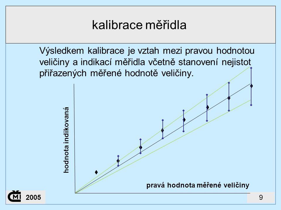 92005 kalibrace měřidla Výsledkem kalibrace je vztah mezi pravou hodnotou veličiny a indikací měřidla včetně stanovení nejistot přiřazených měřené hod