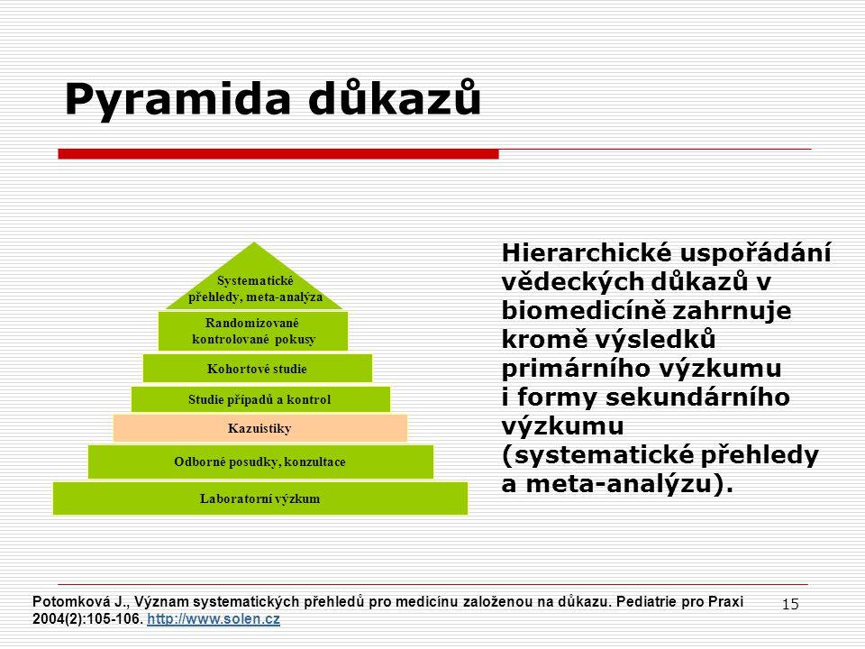 15 Randomizované kontrolované pokusy Kohortové studie Studie případů a kontrol Kazuistiky Laboratorní výzkum Odborné posudky, konzultace Systematické přehledy, meta-analýza Pyramida důkazů Hierarchické uspořádání vědeckých důkazů v biomedicíně zahrnuje kromě výsledků primárního výzkumu i formy sekundárního výzkumu (systematické přehledy a meta-analýzu).