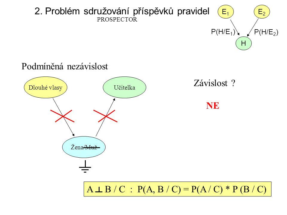 2. Problém sdružování příspěvků pravidel PROSPECTOR E1E1 E2E2 H P(H/E 1 ) P(H/E 2 ) Podmíněná nezávislost Závislost ? Dlouhé vlasyUčitelka Žena/Muž NE