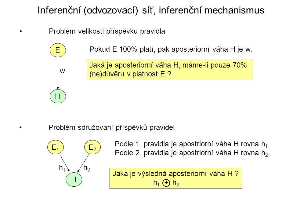 Inferenční (odvozovací) síť, inferenční mechanismus Problém velikosti příspěvku pravidla Problém sdružování příspěvků pravidel E H w Pokud E 100% platí, pak aposteriorní váha H je w.