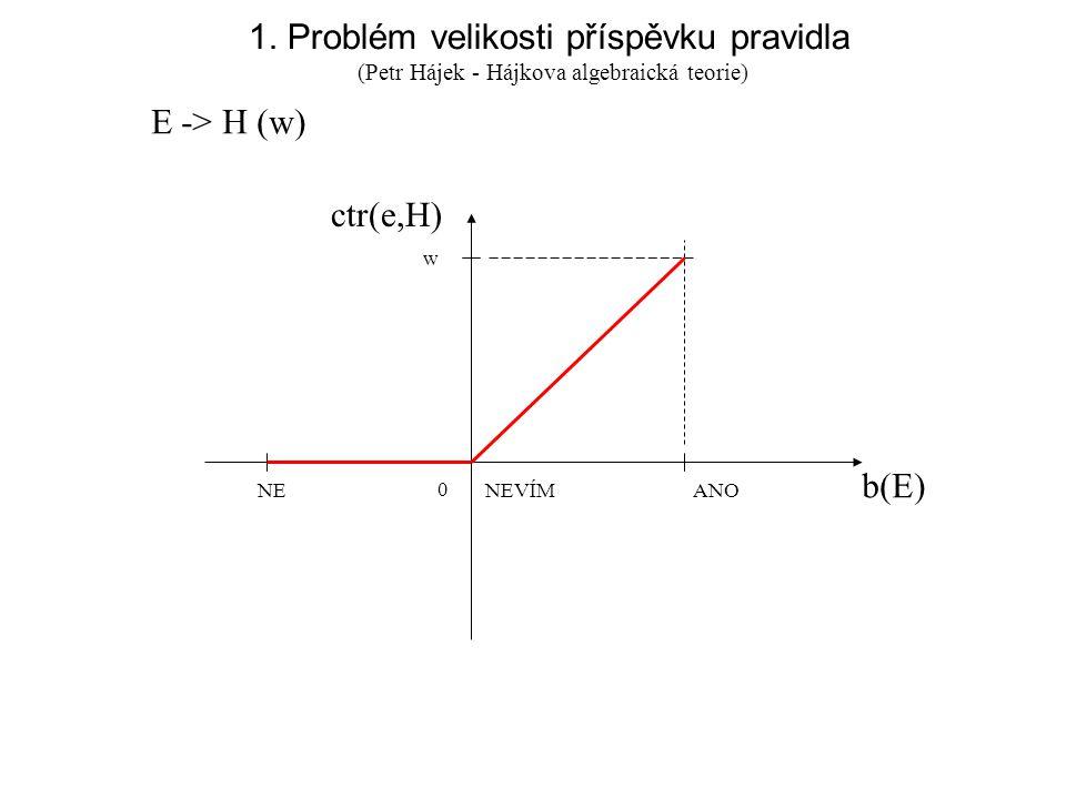 1. Problém velikosti příspěvku pravidla E -> H (w) NE NEVÍM ANO b(E) ctr(e,H) w 0 (Petr Hájek - Hájkova algebraická teorie)