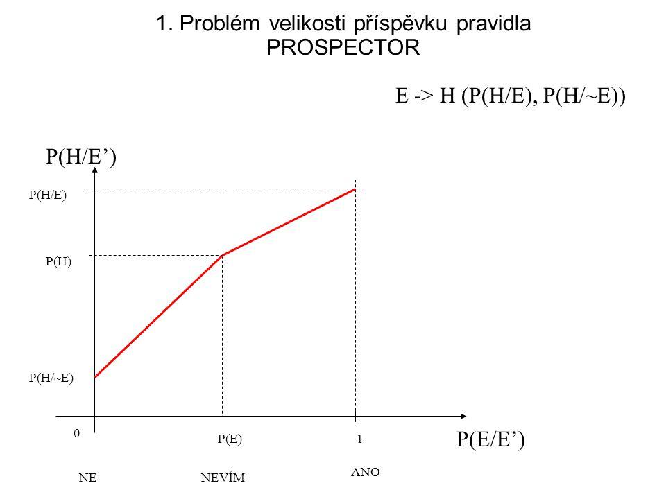 1. Problém velikosti příspěvku pravidla PROSPECTOR E -> H (P(H/E), P(H/~E)) NENEVÍM ANO P(H/E') P(H/E) 0 P(E/E') 1P(E) P(H) P(H/~E)