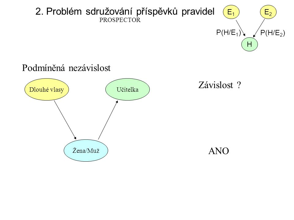 2. Problém sdružování příspěvků pravidel PROSPECTOR E1E1 E2E2 H P(H/E 1 ) P(H/E 2 ) Podmíněná nezávislost Závislost ? Dlouhé vlasyUčitelka Žena/Muž AN