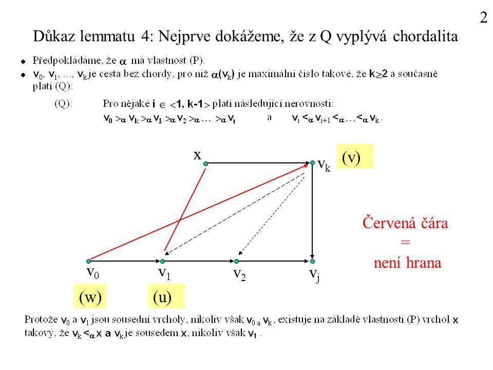 2 v0v0 v1v1 v2v2 vjvj vkvk x (w)(u) (v) Červená čára = není hrana Důkaz lemmatu 4: Nejprve dokážeme, že z Q vyplývá chordalita