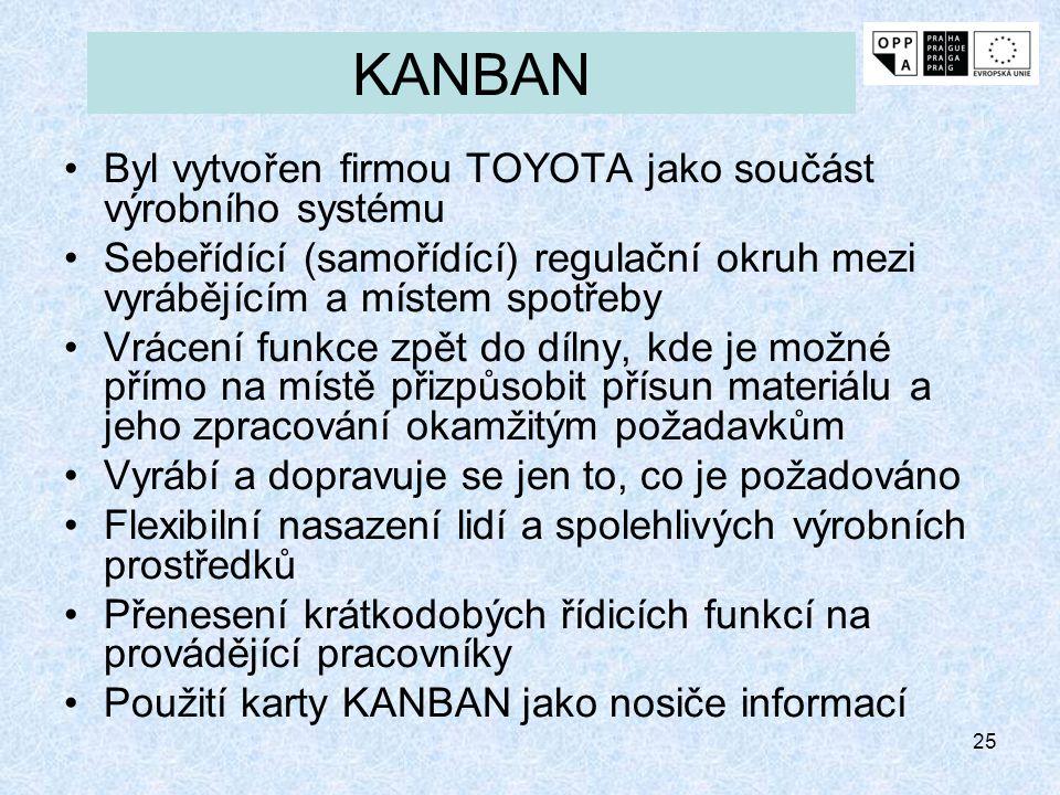 25 KANBAN Byl vytvořen firmou TOYOTA jako součást výrobního systému Sebeřídící (samořídící) regulační okruh mezi vyrábějícím a místem spotřeby Vrácení