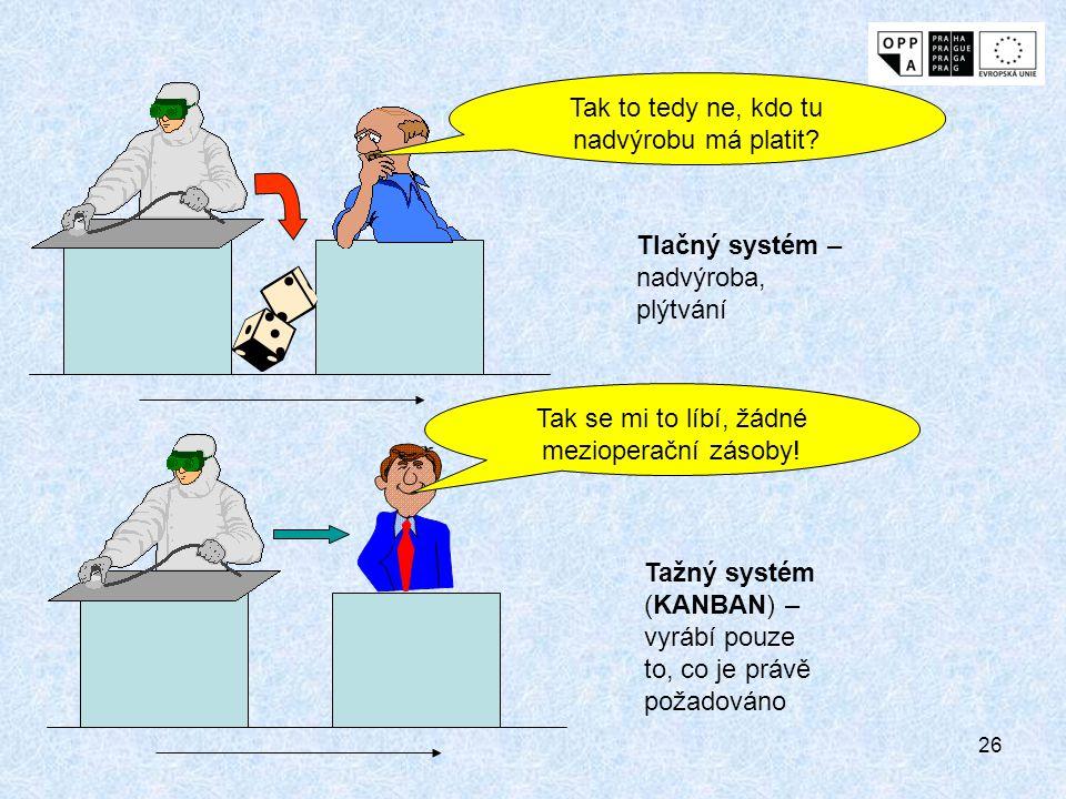 26 Tlačný systém – nadvýroba, plýtvání Tažný systém (KANBAN) – vyrábí pouze to, co je právě požadováno Tak se mi to líbí, žádné mezioperační zásoby! T