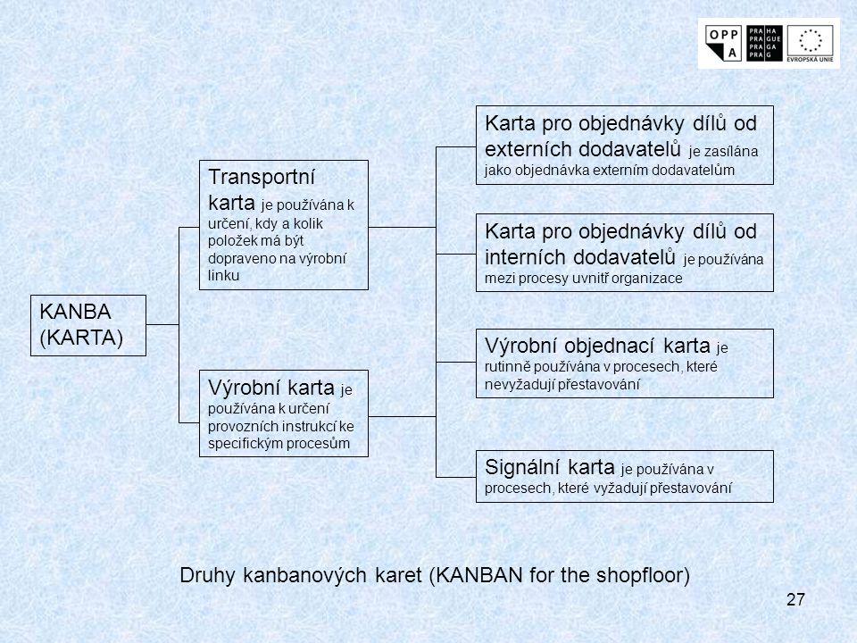 27 KANBA (KARTA) Transportní karta je používána k určení, kdy a kolik položek má být dopraveno na výrobní linku Výrobní karta je používána k určení pr