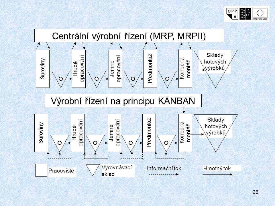 28 Centrální výrobní řízení (MRP, MRPII) Výrobní řízení na principu KANBAN Suroviny Hrubé opracování Jemné opracování Předmontáž Konečná montáž Sklady