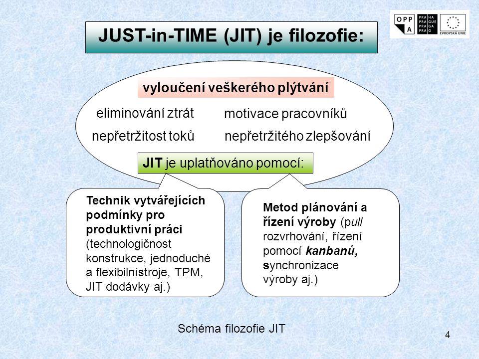 4 JUST-in-TIME (JIT) je filozofie: vyloučení veškerého plýtvání eliminování ztrát nepřetržitého zlepšování JIT je uplatňováno pomocí: nepřetržitost to