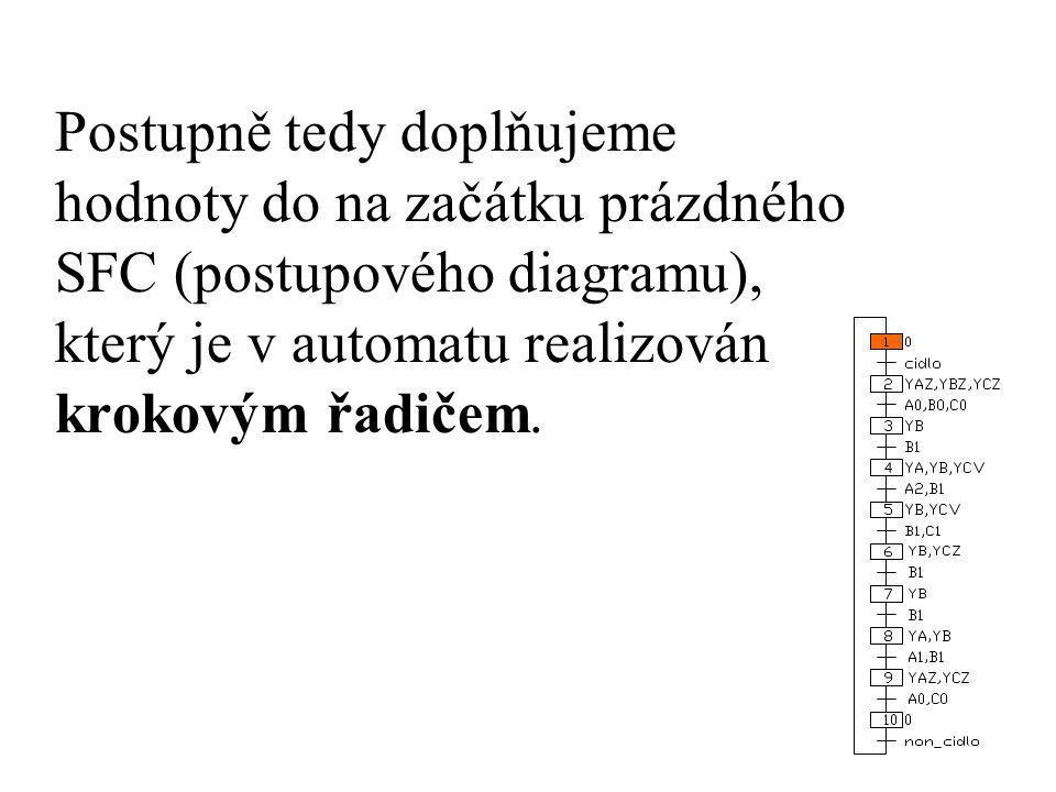 Postupně tedy doplňujeme hodnoty do na začátku prázdného SFC (postupového diagramu), který je v automatu realizován krokovým řadičem.